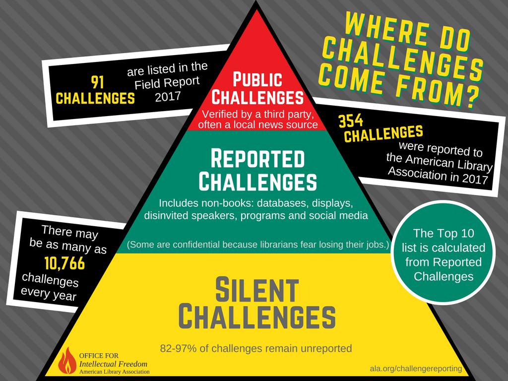 Educators Librarians And Community Members Report Censorship